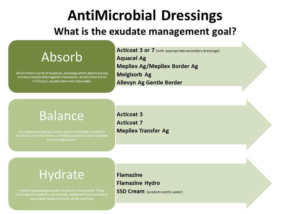 antimicrobial-dressings