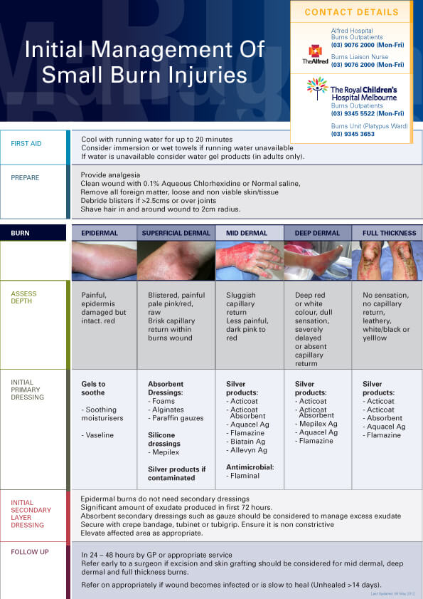 Initial Management of Small Burn Injuries